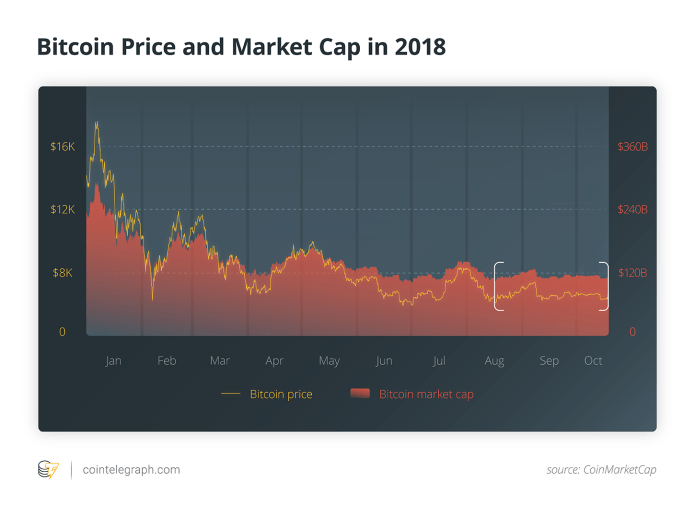 Bitcoin Price and Market Cap in 2018
