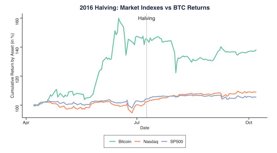 2016 Halving: Market indexes vs. BTC returns. Source: Coinmetrics.io