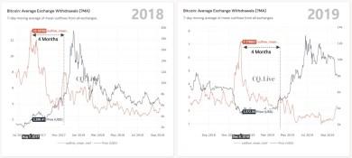 Börsenabflüsse deuten auf fünfstelligen Kurs im Juli hin