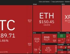 Top-5 Cryptos This Week: Bitcoin (BTC), XTZ, LEO, XRP, BSV