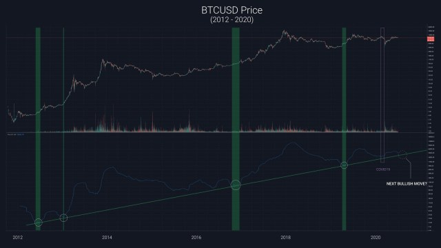 The weekly price chart of Bitcoin with a new price model. Source: Willy Woo