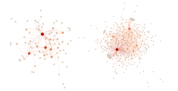 Actual LN graph on days 16 and 34. Orange and red represent hub nodes