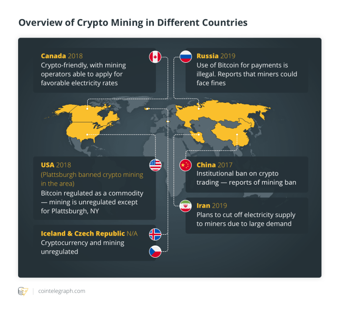 Overview of Crypto Mining in Different Countries