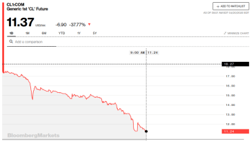 Ölpreis fällt teilweise unter Null