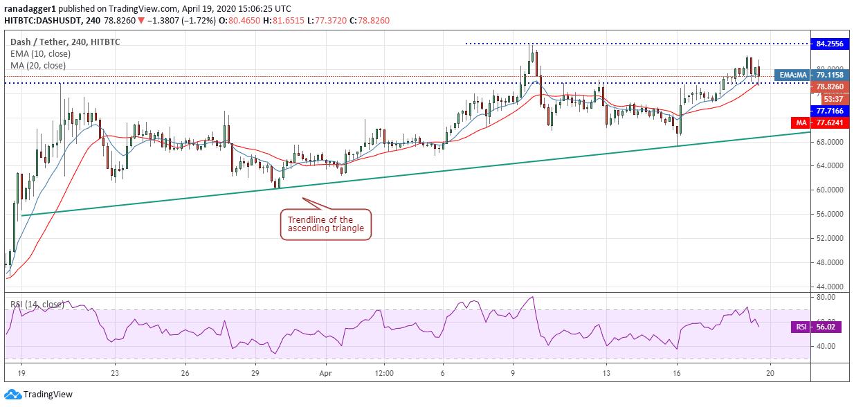 DASH-USD 4-hour chart. Source: Tradingview