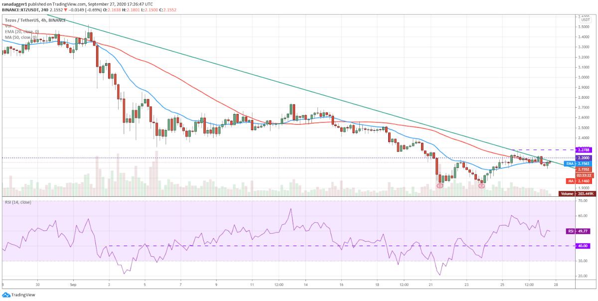 XTZ/USD 4-hour chart. Source: TradingView