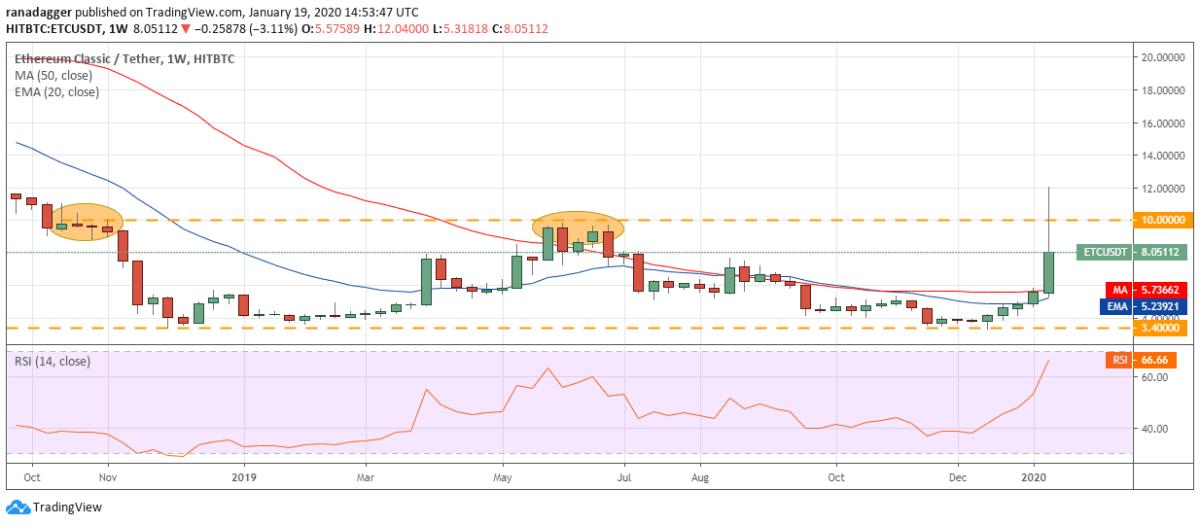 ETC USD daily chart. Source: Tradingview