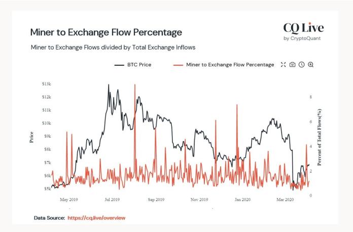 Miner to Exchange Flow Percentage