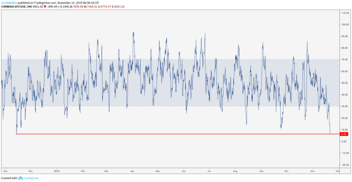 BTC USD 4 hour RSI. Source: TradingView