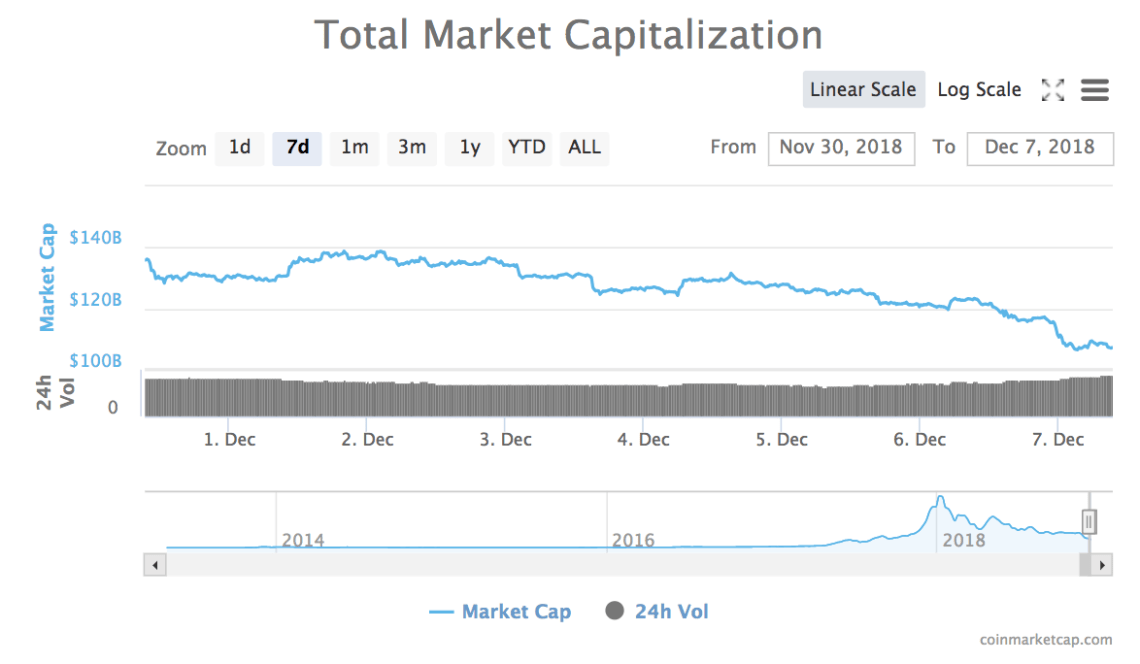 7-day chart of the total market capitalization of all cryptocurrencies