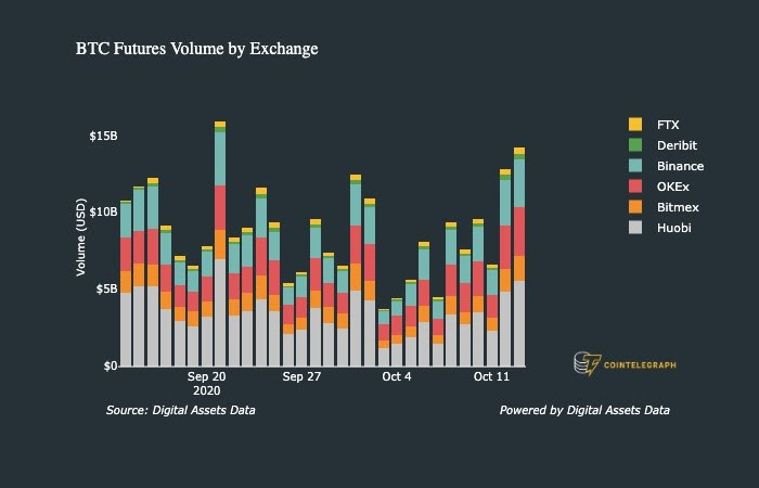 Bitcoin futures volume exchange comparison 1-month chart