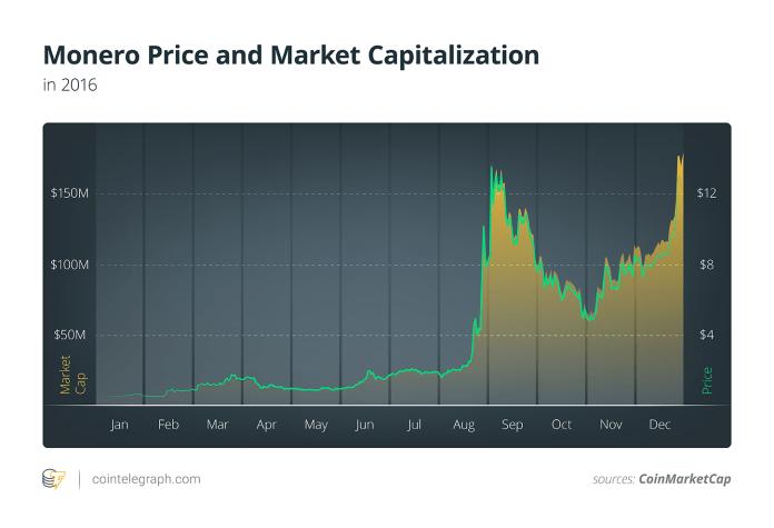 Monero Price and Market Capitalization