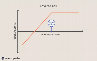 P&L chart for a covered call. Source: Investopedia