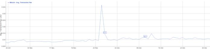 Bitcoin transaction fees November 2012 - January 2013: BitInfoCharts