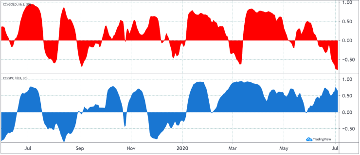 Bitcoin 30-day correlation to gold (red) and S&P 500 (blue). Source: TradingView
