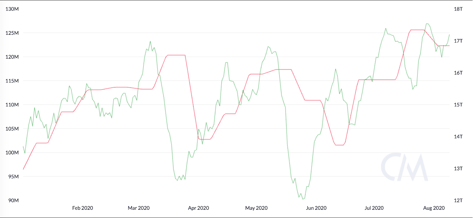 Bitcoin Hashrate (green) vs. Difficulty (red), 7-day average