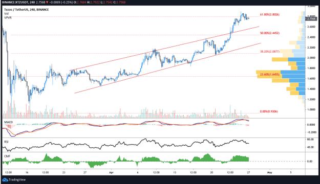 BTC USDT 4-hour chart
