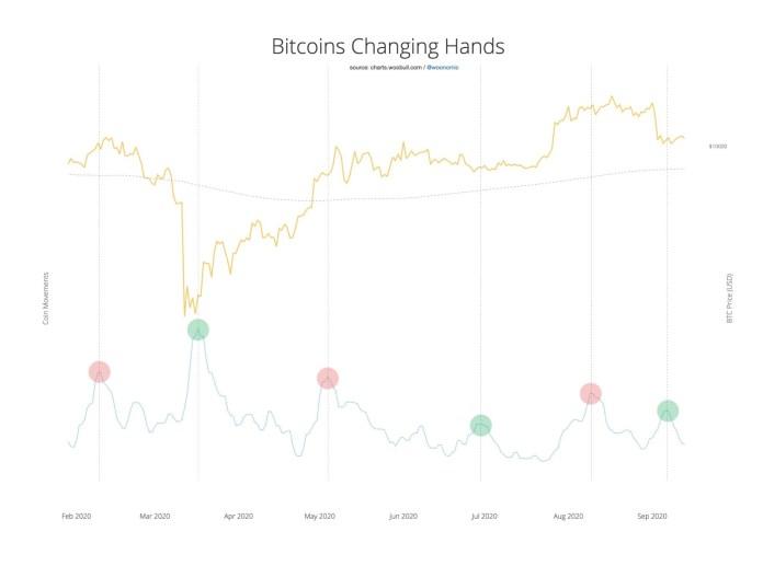 Bitcoin on-chain activity vs. BTC price 6-month chart
