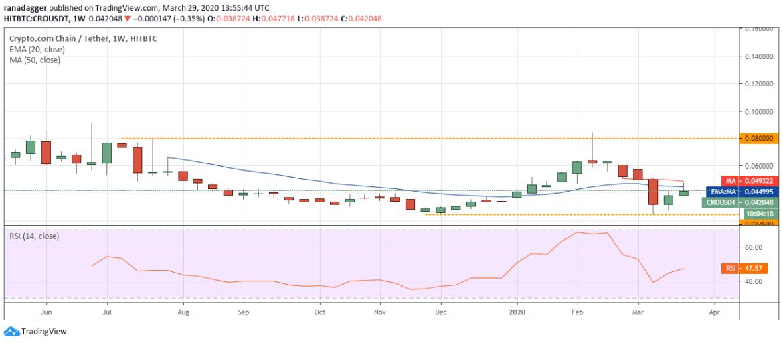 CRO USD weekly chart