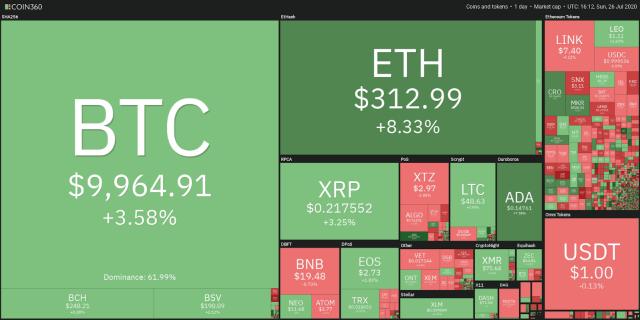 Crypto market data daily view