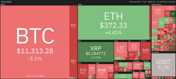 Cryptocurrency market snapshot, Aug. 2