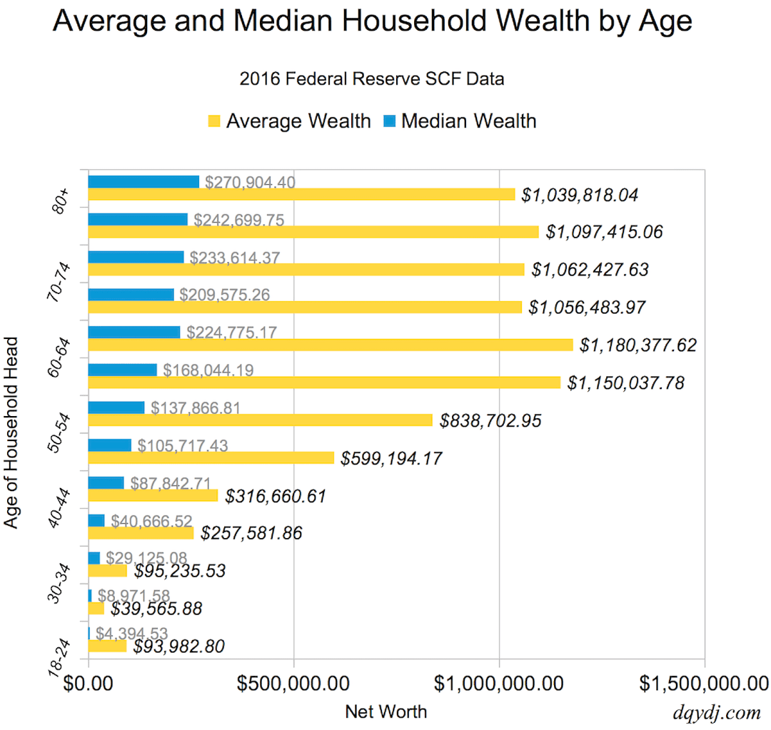 Wealth distribution by age in the U.S