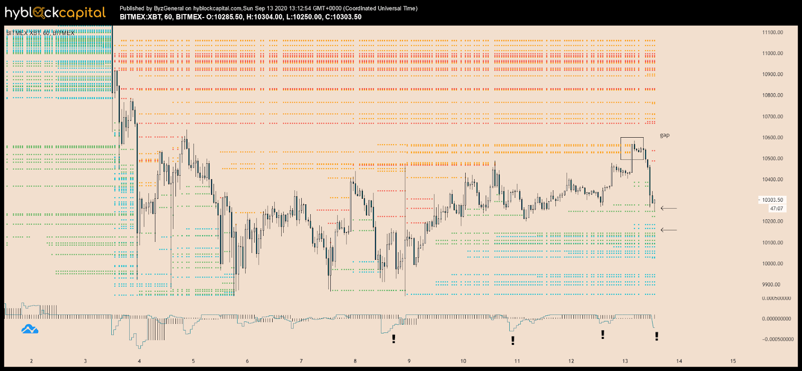 The price chart of BTC with liquidation levels