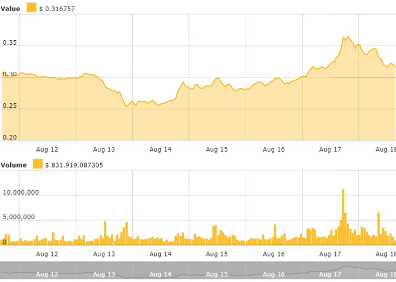 Ripple 7 days price chart