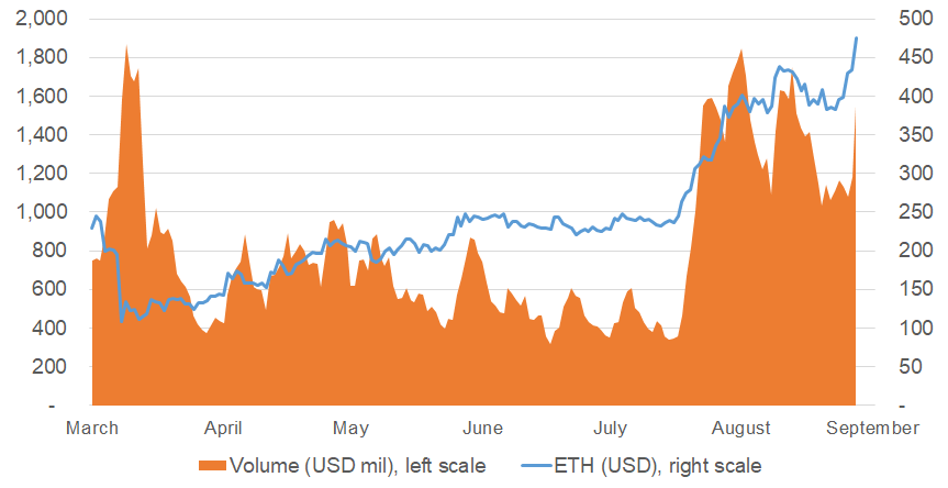 Ether price and 5-day average volume chart