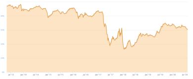 """Altcoins """"fressen"""" Bitcoin – Marktherrschaft sinkt auf 12-monatiges Tief"""