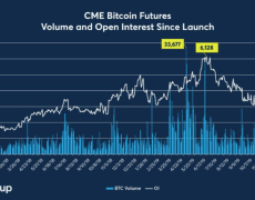Bitcoin Options Launch Imminent as CME Open Interest Hits 7-Month High