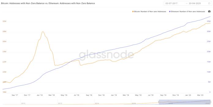 Bitcoin: Addresses with Non-Zero Balance vs. Ethereum: Addresses with Non-Zero Balance