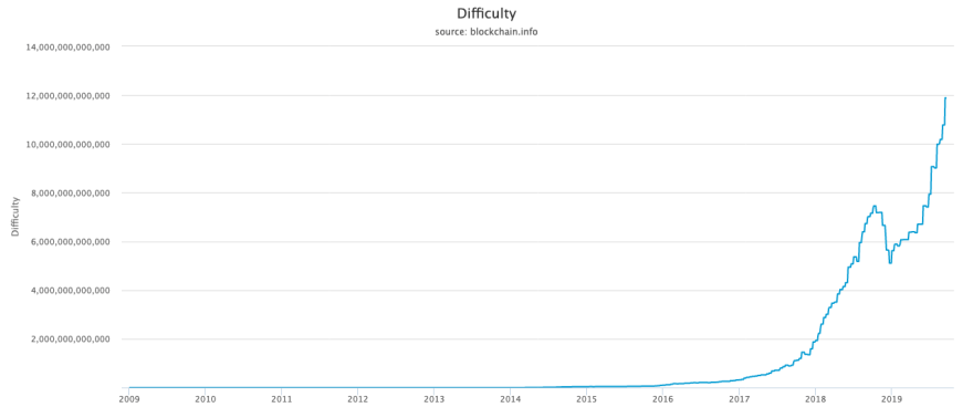 Bitcoin difficulty all-time chart