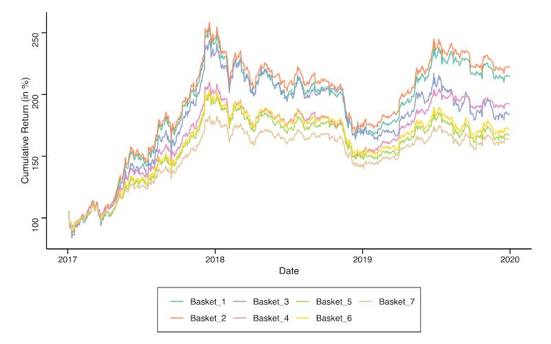 January 2017-December 2019 Cumulative Return for each Investment Basket