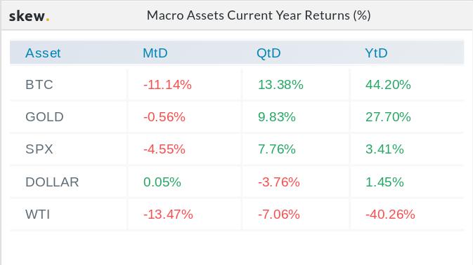 Macro asset year-to-date returns