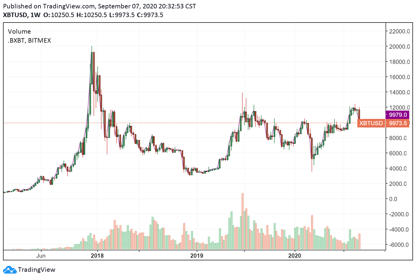 The weekly chart of Bitcoin