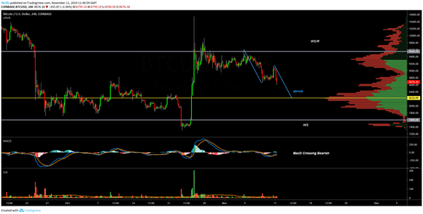 BTC USD 4-hour chart. Source: TradingView