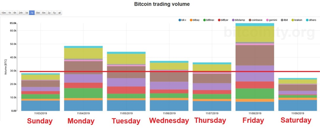 Bitcoin Weekly Trading Volume. Source: Bitcoinity.org