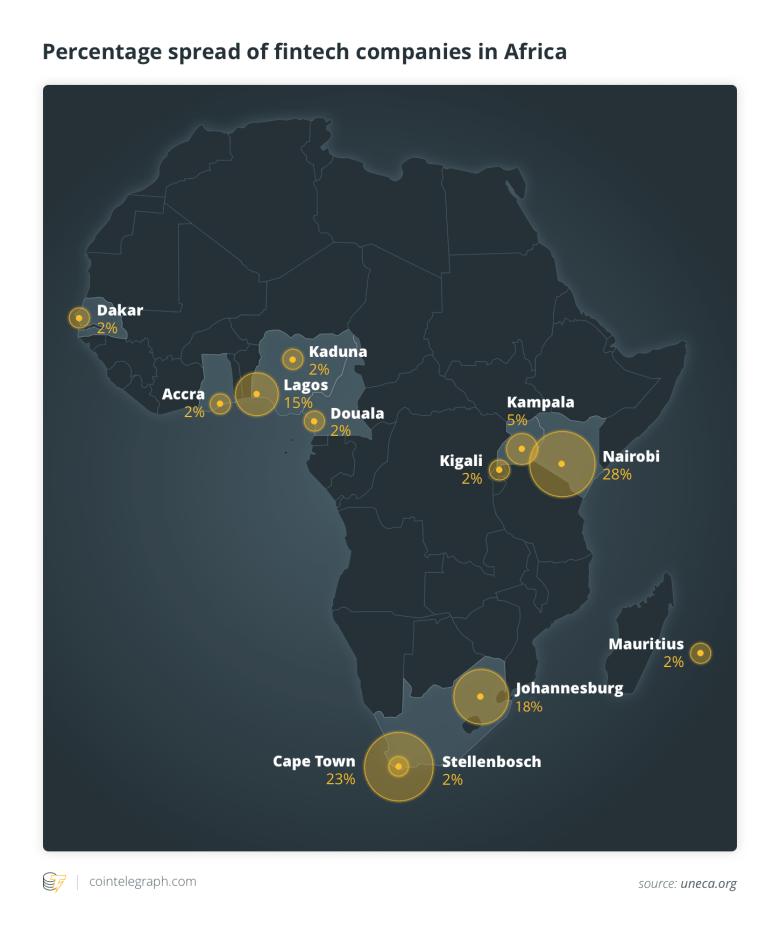 Percentage spread of fintech companies in Africa