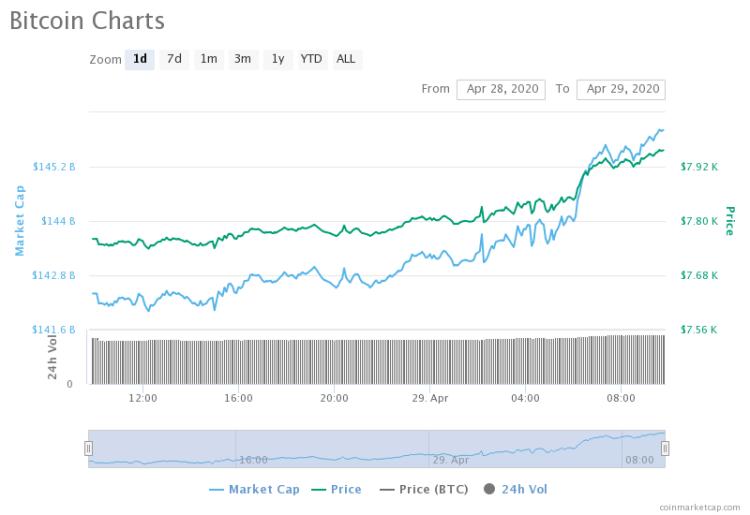 Bitcoin, grafico ad un giorno
