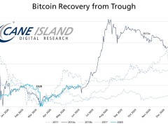 Bitcoin Price $75K 'Within Weeks'? Recovery Mimics 2013 700% Bull Run