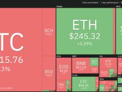 $9K Bitcoin Price Beats Stocks as Volatility & Fiat Fall Flat
