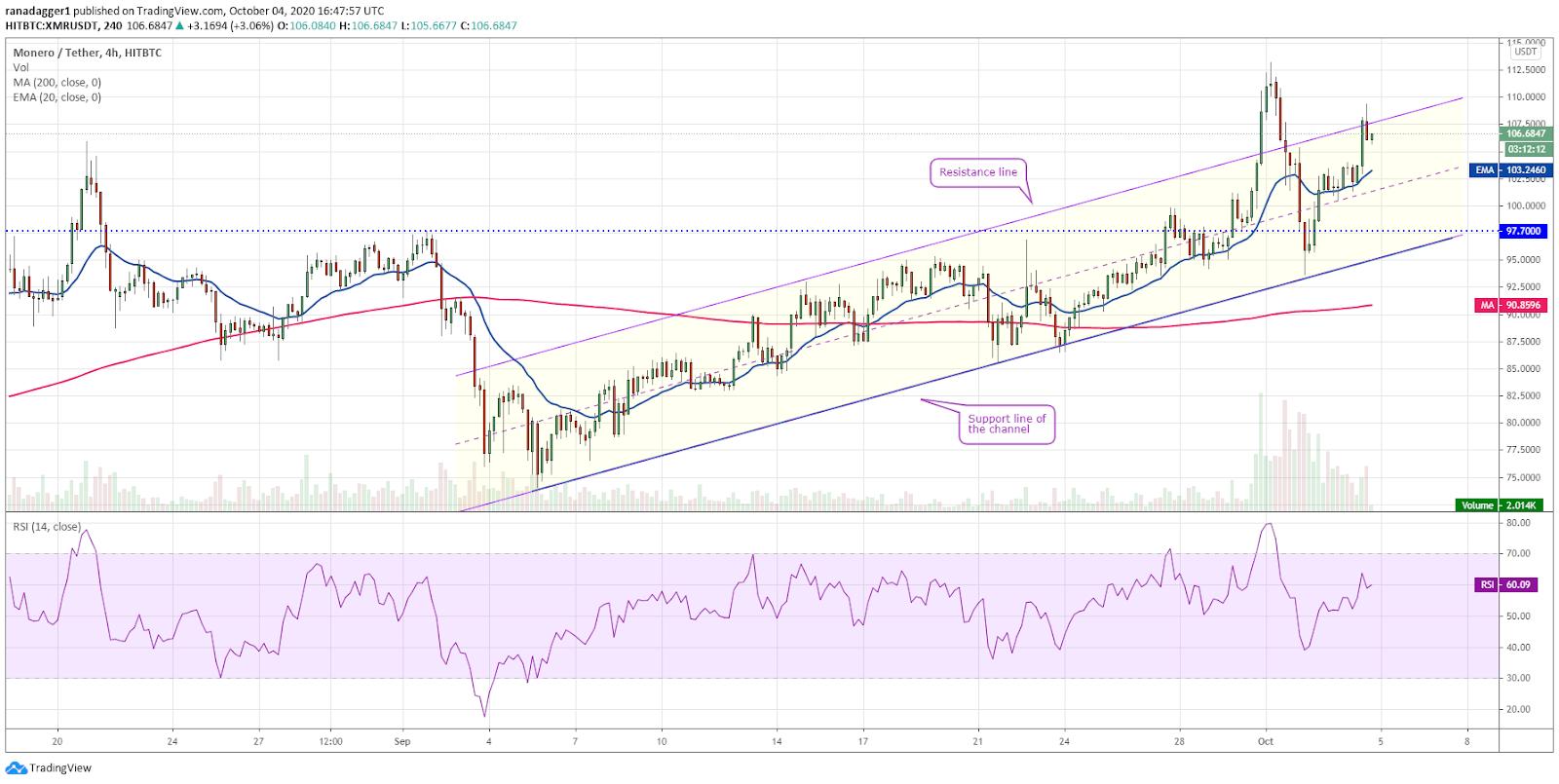 XMR/USD 4-hour chart. Source: TradingView
