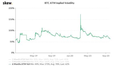 BTC volatility since spring of 2019. Source: Skew.com