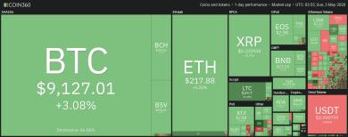 Bitcoin zurück über 9.000 US-Dollar Hürde, Altcoins ziehen mit