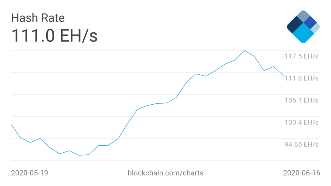 Bitcoin hash rate 1-month chart