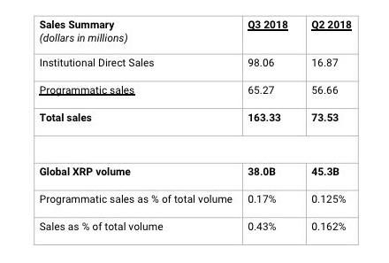 Sales Summary Chart. Source: Ripple