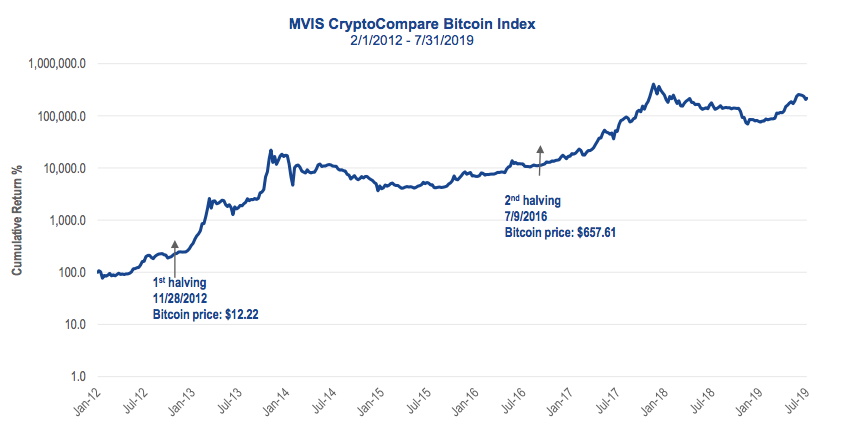 Bitcoin halvings and price. Source: VanEck