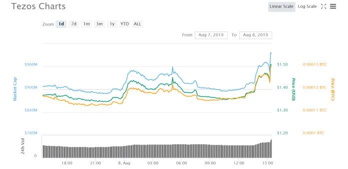 Chart courtesy of CoinMarketCap