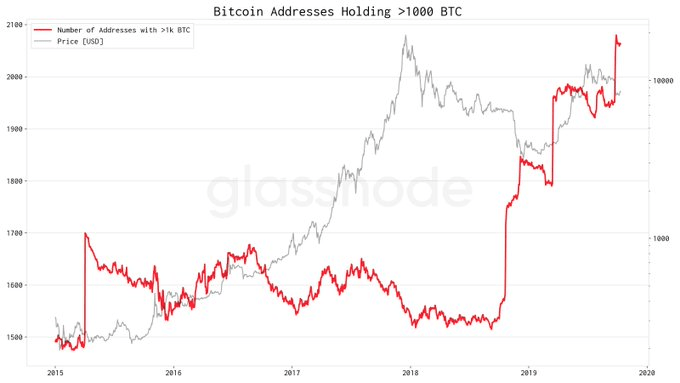 Bitcoin Addresses Holding > 1000 BTC. Source: Glassnode.com